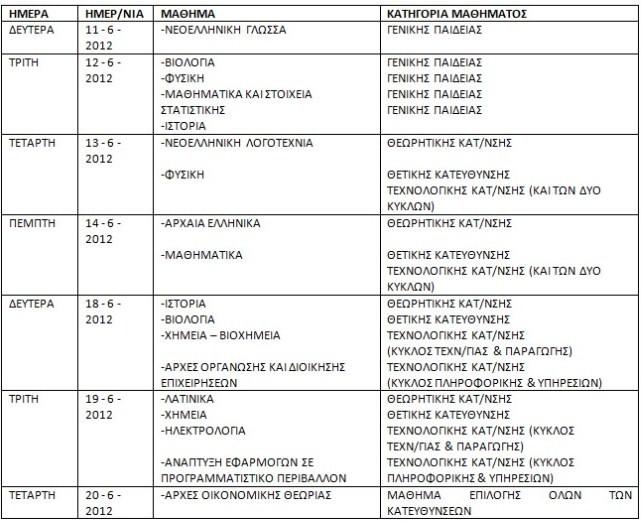 Πρόγραμμα Πανελληνίων 2011-12 / Τροποποίηση Egiklios1